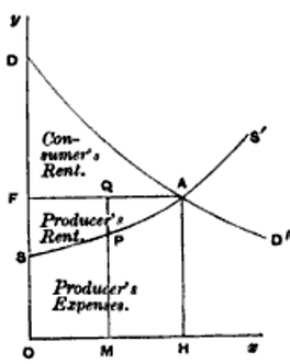 Alfred Marshall's supply and demand graph.