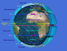 Earth's atmospheric circulation is driven by the energy imbalance between the equator and the poles. It is further influenced by the rotation of Earth around its own axis.[22]