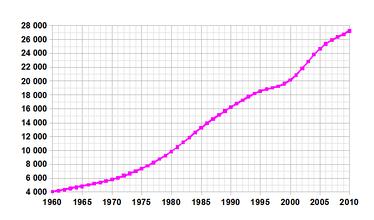 Демографическая кривая Саудовской Аравии