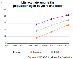 Literacy Rate of Yemen population plus15 1995–2015 by UNESCO Institute of Statistics