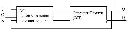Рис. 7 структура триггеров в виде КС и ЭП