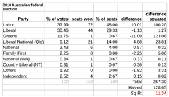 The disproportionality of the lower house in the 2010 election was 11.34 according to the Gallagher Index, mainly between the Labor and Green Parties.