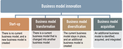 Business model innovation types[62]