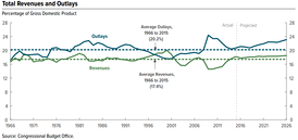 A time series illustrated with a line chart demonstrating trends in U.S. federal spending and revenue over time.