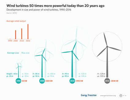 Development in size and power of wind turbines, 1990-2016