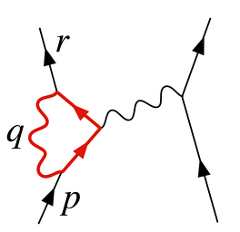 Figure 2. A diagram contributing to electron–electron scattering in QED. The loop has an ultraviolet divergence.