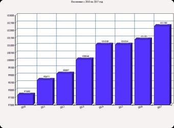 График изменения населения с 2010 по 2017 год
