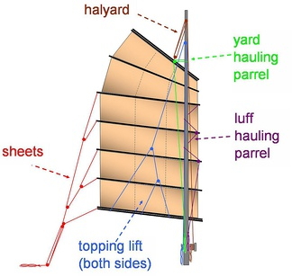 "The running rigging for the modern junk sail can be divided between the ""pull ups"" (halyard and topping lift) and the ""pull downs"" (yard hauling parrel, luff hauling parrel, and sheets).  Not shown are optional downhauls for the yard, battens, and boom."