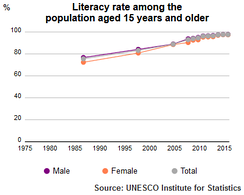 UNESCO Institute for Statistics Literacy Rate Qatar population plus 15 1985–2015