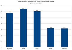 Voter turnout by race/ethnicity, 2008 US presidential election