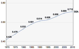Algeria, trends in the Human Development Index 1970–2010