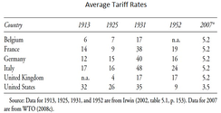 Average tariff rates for selected countries (1913–2007)