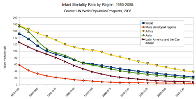 Infant mortality rate by region