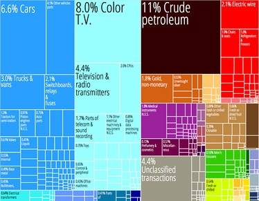 A proportional representation of Mexico's exports. The country has the most complex economy in Latin America.