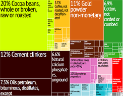 Graphical depiction of Togo's product exports in 28 color-coded categories