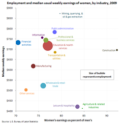 U.S. women's weekly earnings, employment, and percentage of men's earnings, by industry, 2009