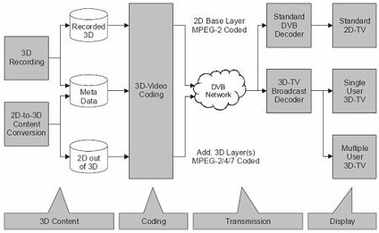 Diagram of an CSC or FCC 3DTV system