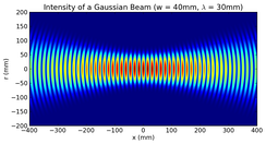 Intensity of a simulated Gaussian beam around focus at an instant of time, showing two intensity peaks for each wavefront.