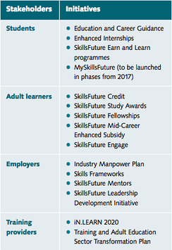 Stakeholders and initiatives chart for SkillsFuture.