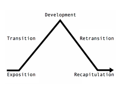 Sonata form as a dramatic pyramid showing the three main sections—exposition, development and recapitulation.