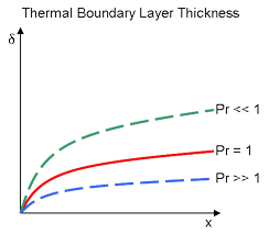 Prandtl number affects the thickness of the Thermal boundary layer. When the Prandtl is less than 1, the thermal layer is larger than the velocity. For Prandtl is greater than 1, the thermal is thinner than the velocity.