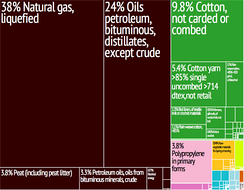 Graphical depiction of Turkmenistan's product exports in 28 color-coded categories