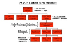 U.S. Army PSYOP Force structure
