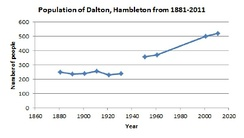 Population time series graph of Dalton, Hambleton from 1881–2011
