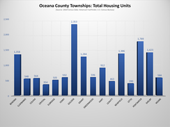 Oceana County, Michigan, Townships - Total Housing Units Chart
