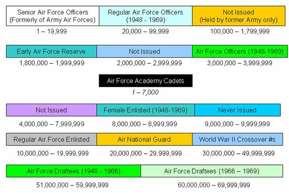 Final distribution of Air Force officer and enlisted service numbers