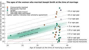Timeline of Joseph Smith's marriages