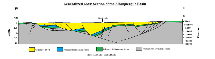 Generalized cross section of the Albuquerque basin