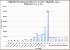 The figure portrays a historical pattern of Brazilians obtaining lawful permanent resident status. Each bar represents a 10-year fiscal period. The last 6 years accumulated 80,741 persons obtaining permanent status. The number of persons from 2010-2020 will more likely reflect the 10-year fiscal period from 2000-2009. However, the number of people will increase slightly at a much lower rate than from 1990-1999 to 2000-2009. Source: Yearbook of Immigration Statistics 2016.
