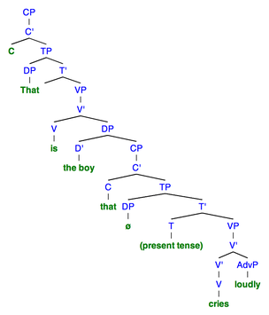 "Sentence 3A: This syntactic tree of the sentence ""That is the boy that cries loudly"" demonstrates the structure when there is no resumptive pronoun used. To denote a null category, ""ø"" is used."