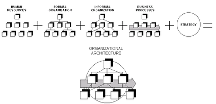Simplified scheme of an organization[1]