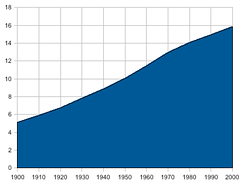The population of the Netherlands from 1900 to 2000