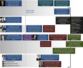 "A ""family tree"" illustrating how the five original kwans gave rise to multiple styles of Taekwondo."