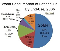 World consumption of refined tin by end use, 2006