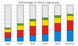 Votes cast by age group: Con, Lab, LD, other parties (green) and those not voting (grey).