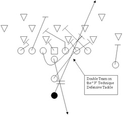 Off Tackle play.