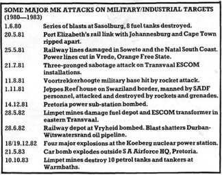 List of attacks attributed to MK in South Africa between 1980 and 1983.