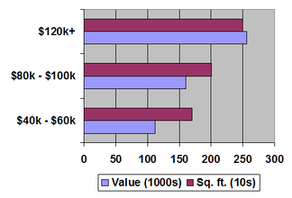 Housing characteristics according to income in 2002.
