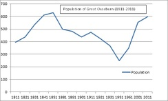 Change in population of Great Ouseburn (1811–2011)