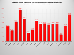 Oceana County Townships - Percent Individuals Under Poverty Level