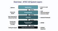 ATSC 3.0's multiple layers.  The standards within ATSC 3.0 are rolled into each of the layers.