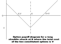 An option payoff diagram for a long straddle position