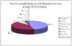 First generation production of alkaloids from licit latex-derived opium