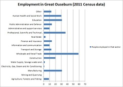 Different employment in Great Ouseburn (2011)