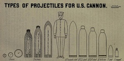 A scaled drawing of the early types of shells fired by the 12-inch mortar