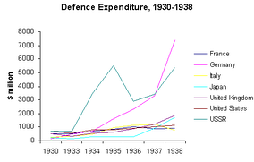 Defence expenditures of major belligerents of World War II from 1930 to 1938